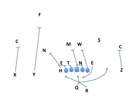 zone read vs down safety