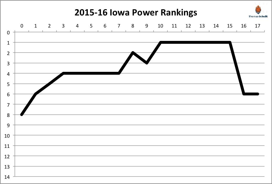 2015-16 Iowa power rankings
