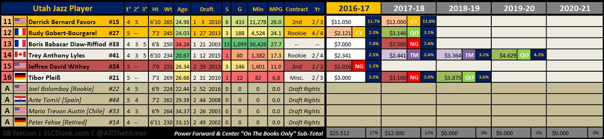 Utah Jazz 2016 2017 Salary Cap - 7 8 2016 - Bigs