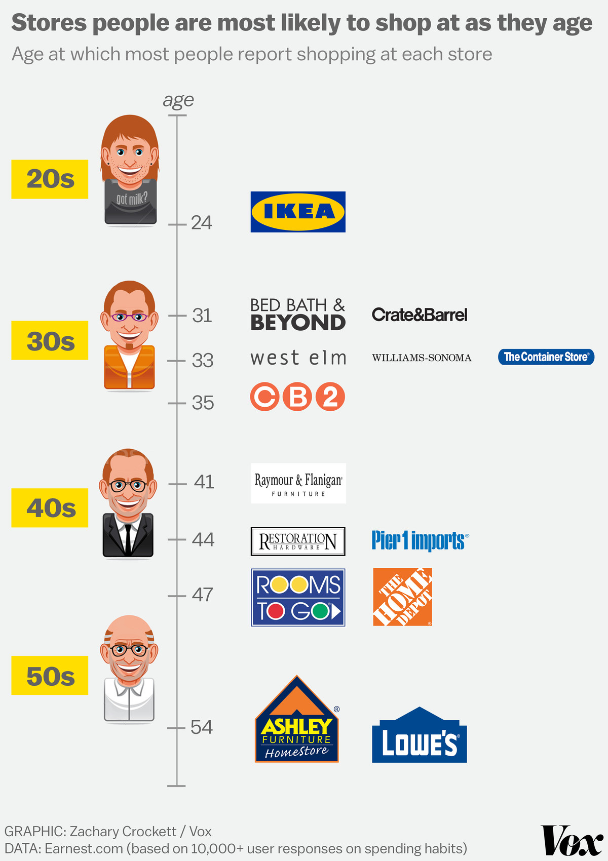 At what age do people stop shopping at Ikea? - Vox