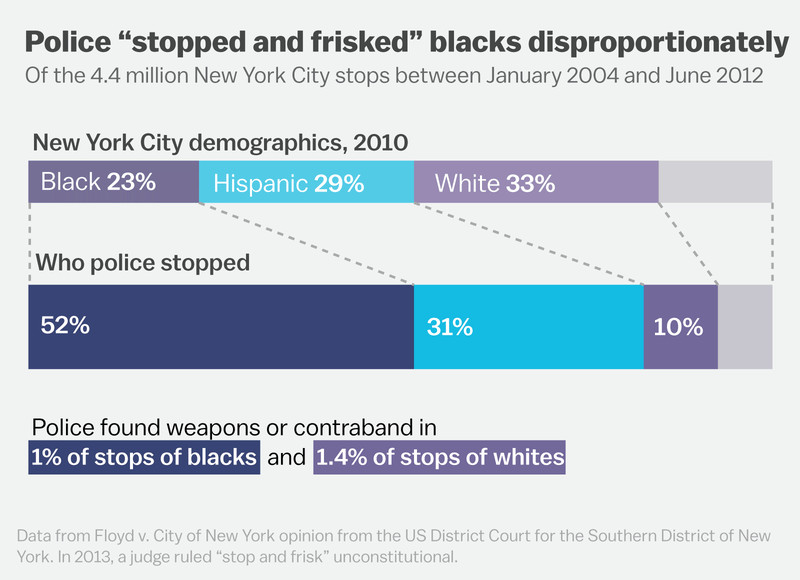 Stop and frisk in New York City.