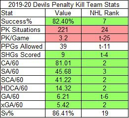 Devils team penalty kill stats in 2019-20. Green means top 10 in NHL. Red means bottom 10 in NHL.