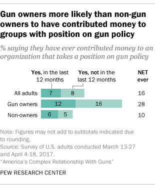 A chart shows gun owners are much more likely than non–gun owners to donate to a group that deals with gun policy.