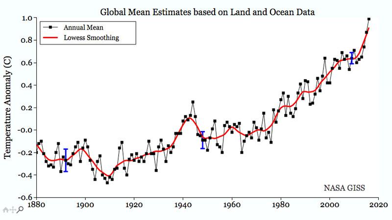 Chart showing planetary temperatures trending upward