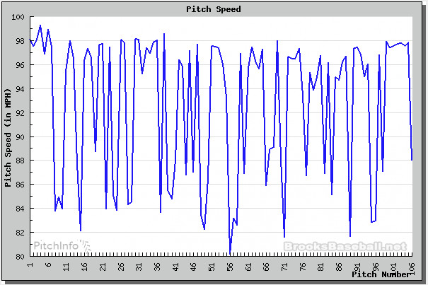 ventura velocity plot