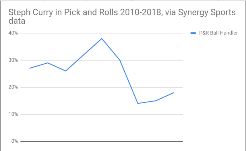 ... note  check out the slight rise in this play type over the past two  seasons 21504e0b562d