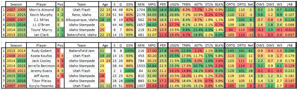 2015 2016 Complete NBADL Jazz Player Stats - Adv