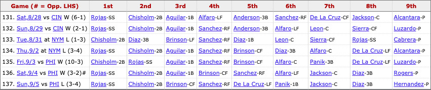 Marlins most recent lineup: Rojas (SS), Chisholm Jr. (2B), Brinson (CF), Sanchez (RF), De La Cruz (LF), Panik (1B), Jackson (C), Díaz (3B), Pitcher's spot.