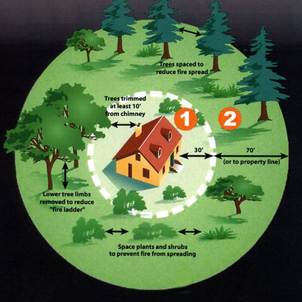 <p>Zones 1 and 2 make up the area immediately surrounding structures on your property. These areas must be well irrigated and consideration must be given to the types of plants used, and the clearance between them</p>