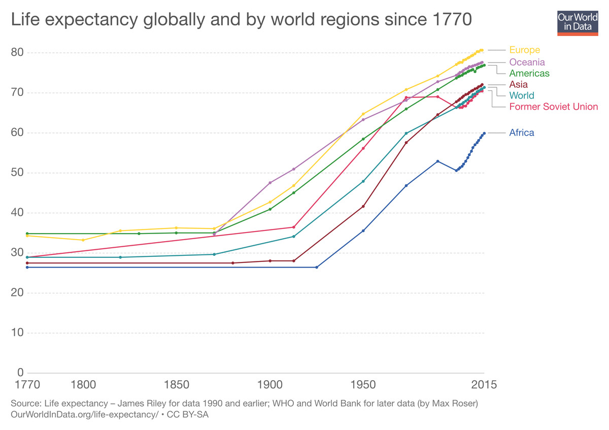 Life expectancy by world region, 1770 to present