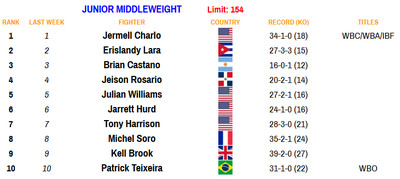 154 100520 - Rankings (Oct. 5, 2020): Zepeda moves up at 140