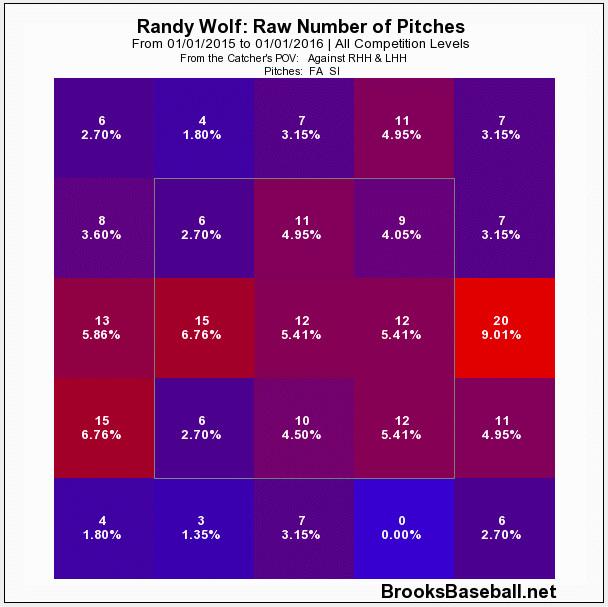 Randy Wolf fastball