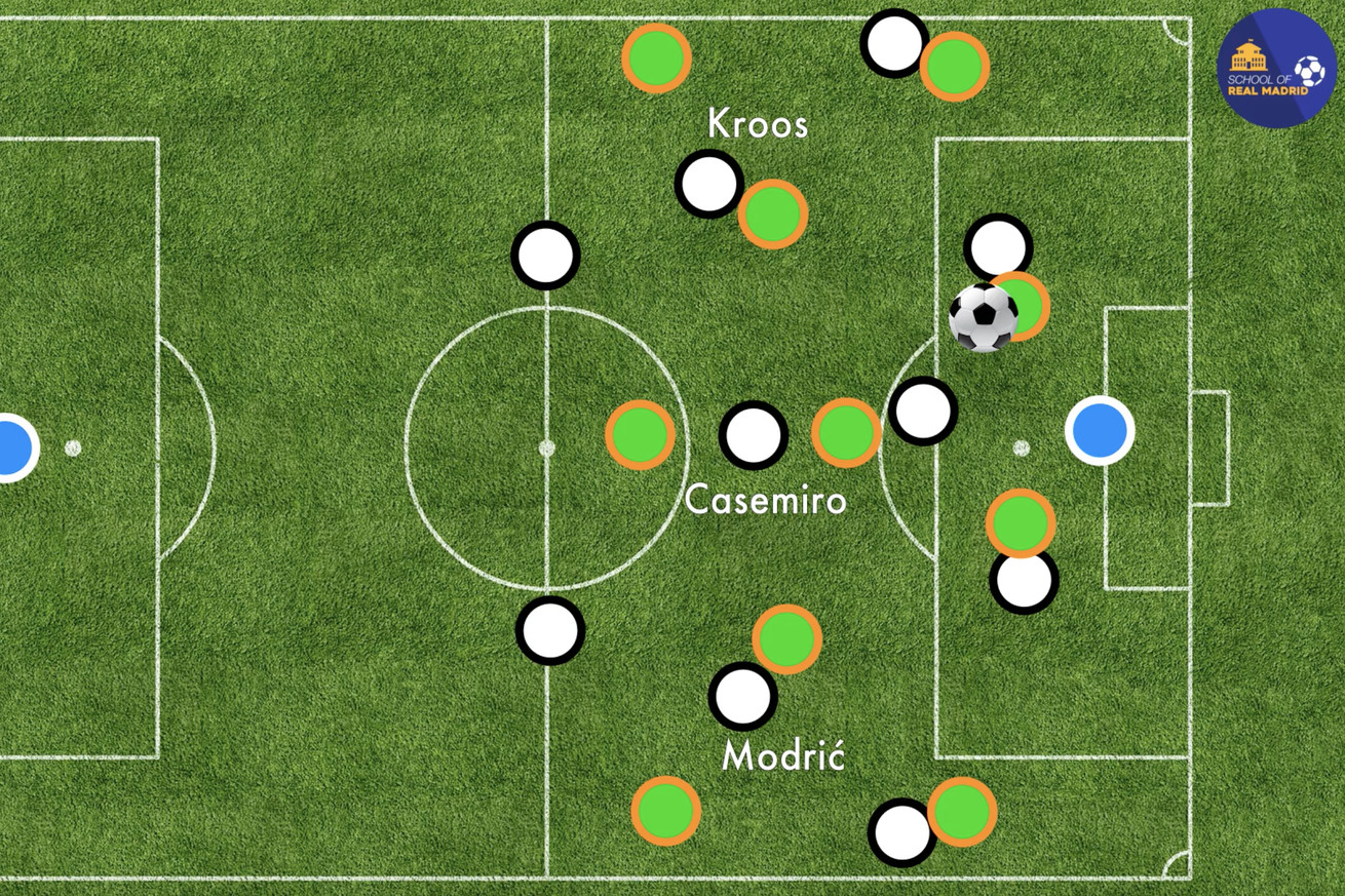 VIDEO: Analyzing the Brilliance of the Kroos-Casemiro-Modri? Midfield