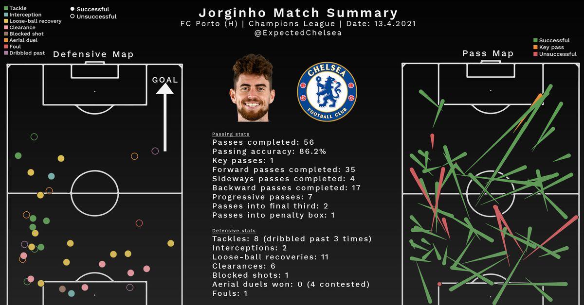 Chelsea 0-1 FC Porto, Champions League: Statistical Review ...