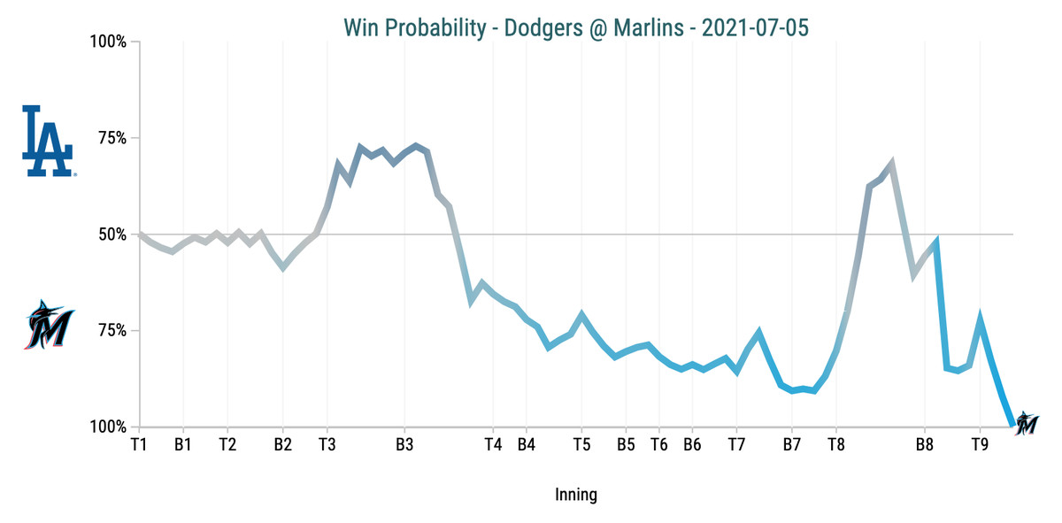 Win Probability Chart - Dodgers @ Marlins