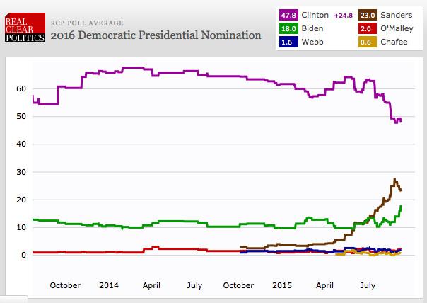 Democratic primary on September 9, 2015
