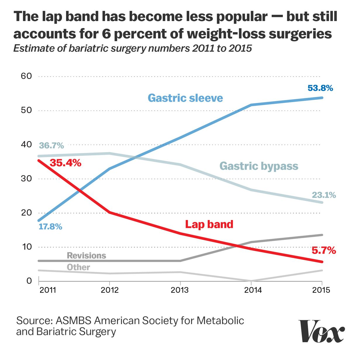 The Lap Band For Weight Loss Is A Tale Of Medicine Gone Wrong Vox