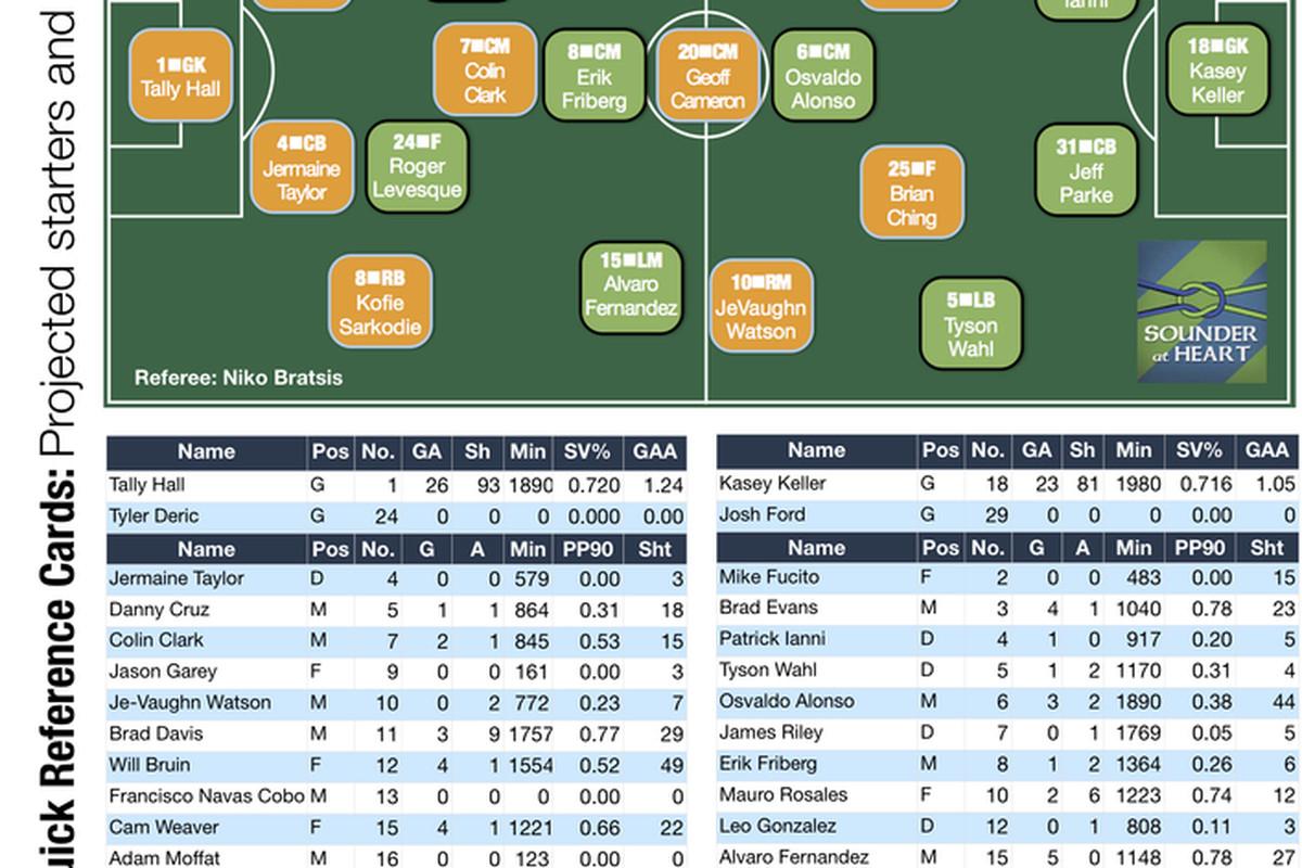 Houston Dynamo v Seattle Sounders Match Day Card