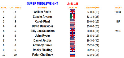 168 110220 - Bad Left Hook Boxing Rankings (Nov. 2, 2020): Davis joins Canelo as only fighters ranked in two divisions