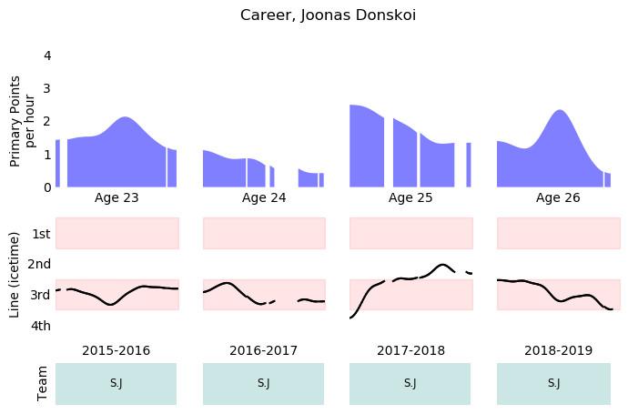 Joonas Donskoi of the San Jose Sharks of the national hockey league NHL