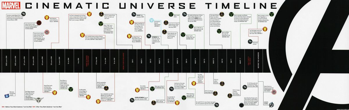 Marvel Cinematic Universe timeline