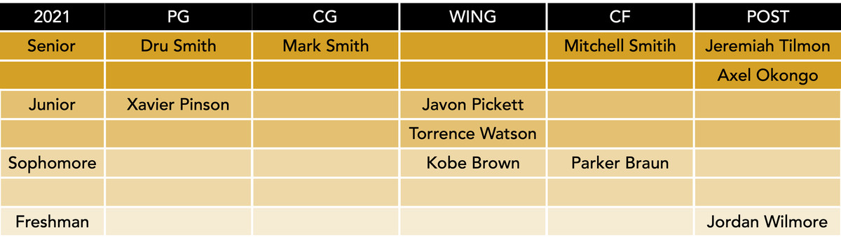 roster by position