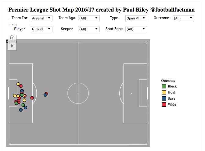 giroud shots in 2016-17 premier league