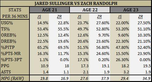 Sully vs. Zach