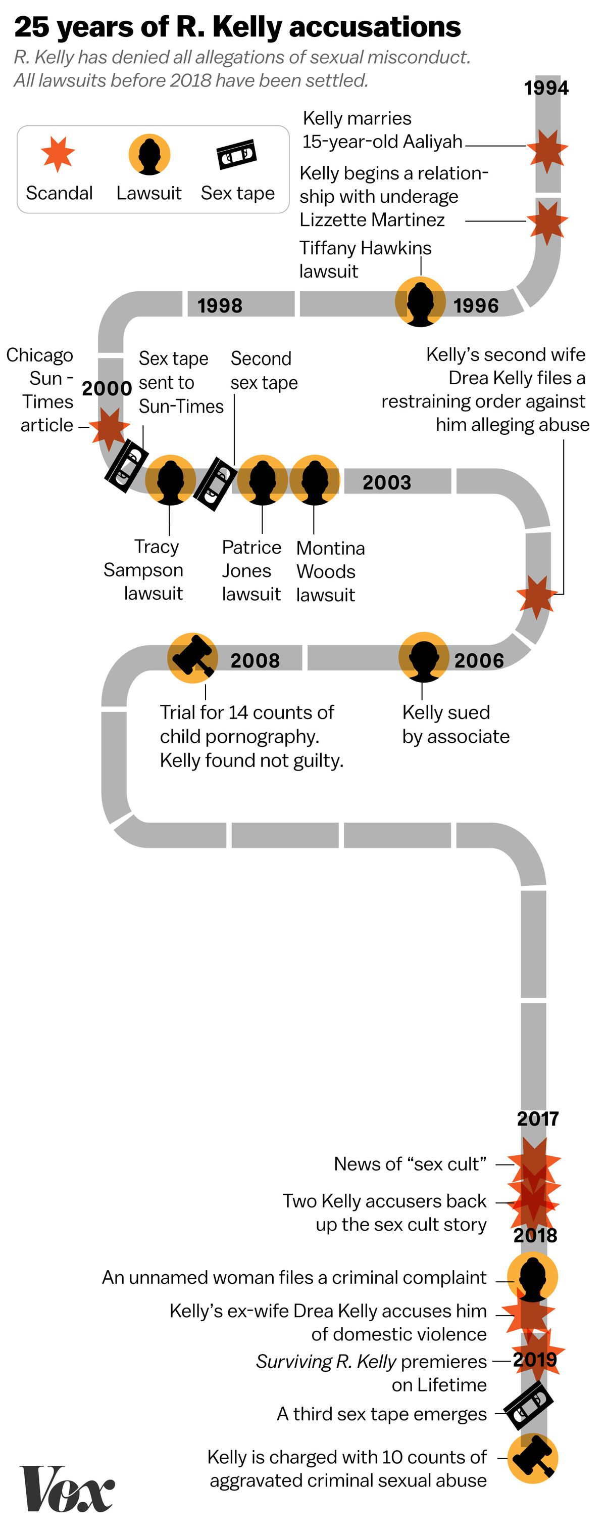 Timeline of R. Kelly accusations