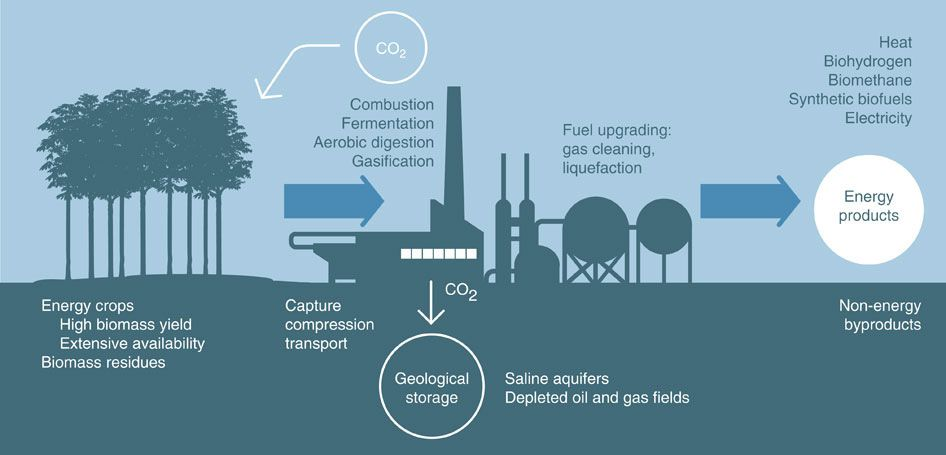How Co2 Removal Can Help Clean Up The Climate Mess Vox