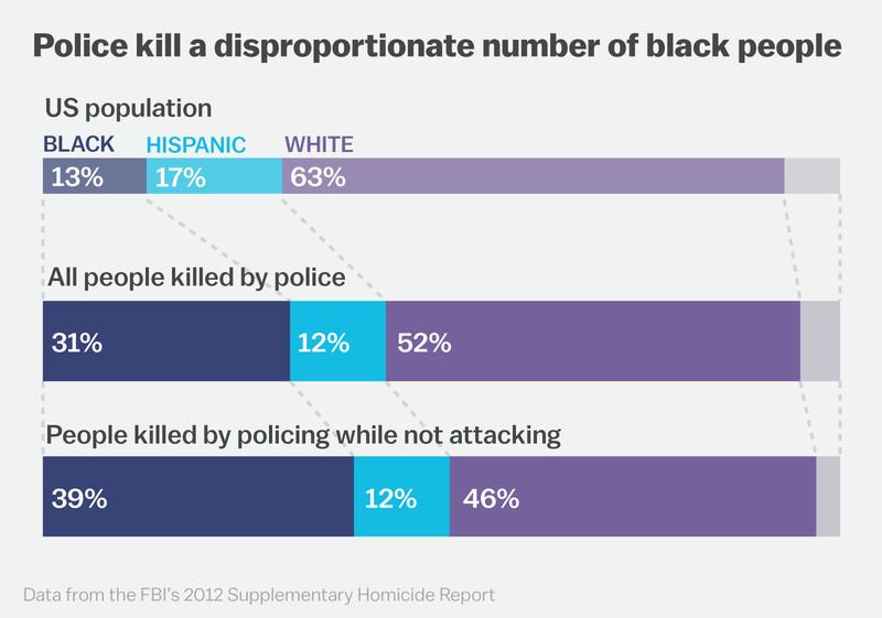 Police killings by race.