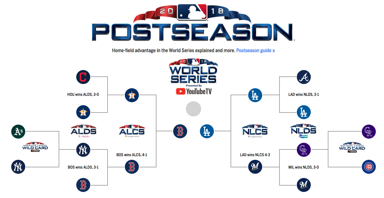 Mlb Playoffs 2018 Bracket Schedule Scores And More From The