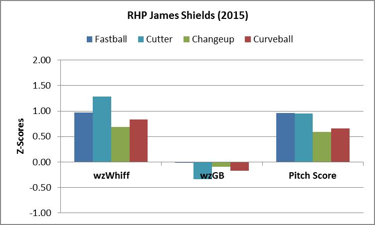 Shields_PAgraph