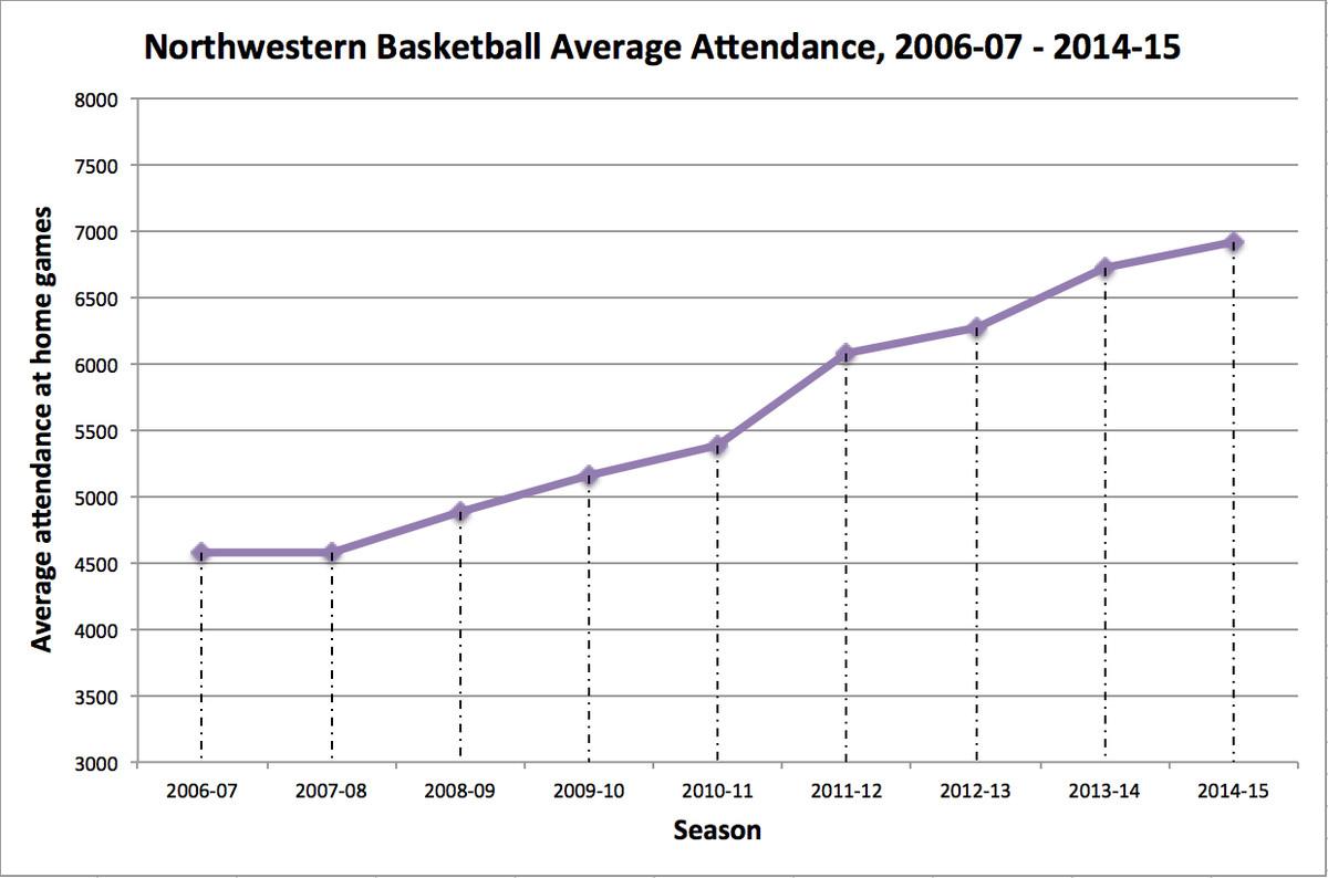bball attendance