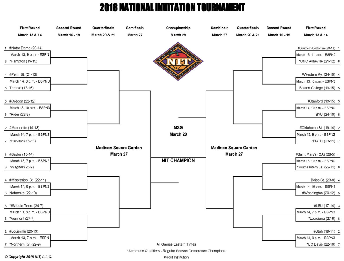 NIT bracket 2018 announced: Teams, schedule, FAQ for college