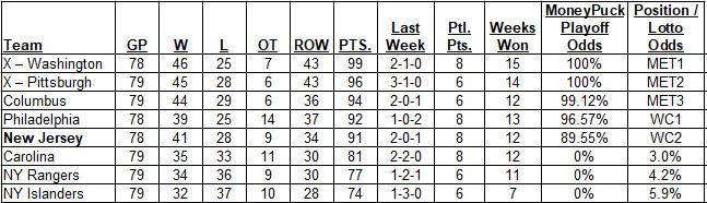 Metropolitan Division Standings as of the morning of 4-1-2018