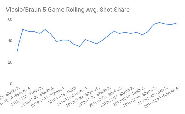 Player analysis Marc-Edouard Vlasic and Justin Braun of the San Jose Sharks NHL hockey team