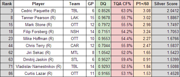 Best overall rookie forwards