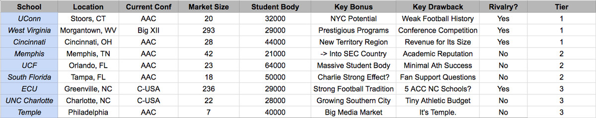 here are some basic facts about these nine potential acc candidates to get you familiar with each of them