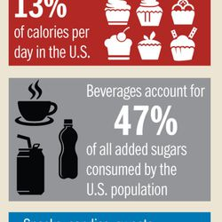Sugar consumption by the numbers ...