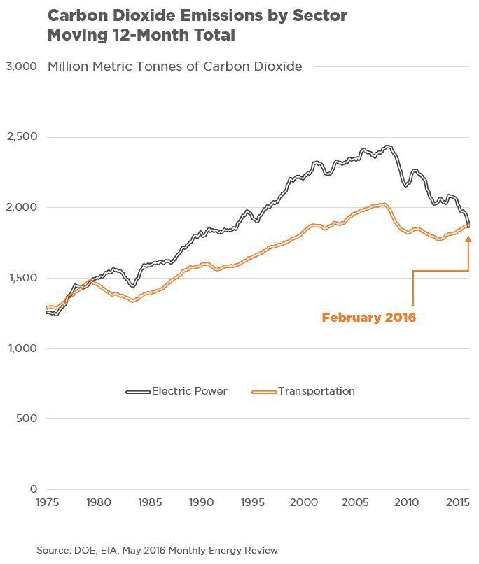 Power plants are no longer America's biggest climate problem