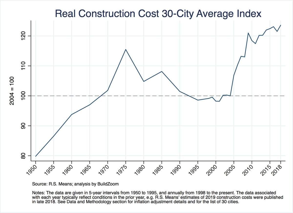Rising labor costs send the price of house construction