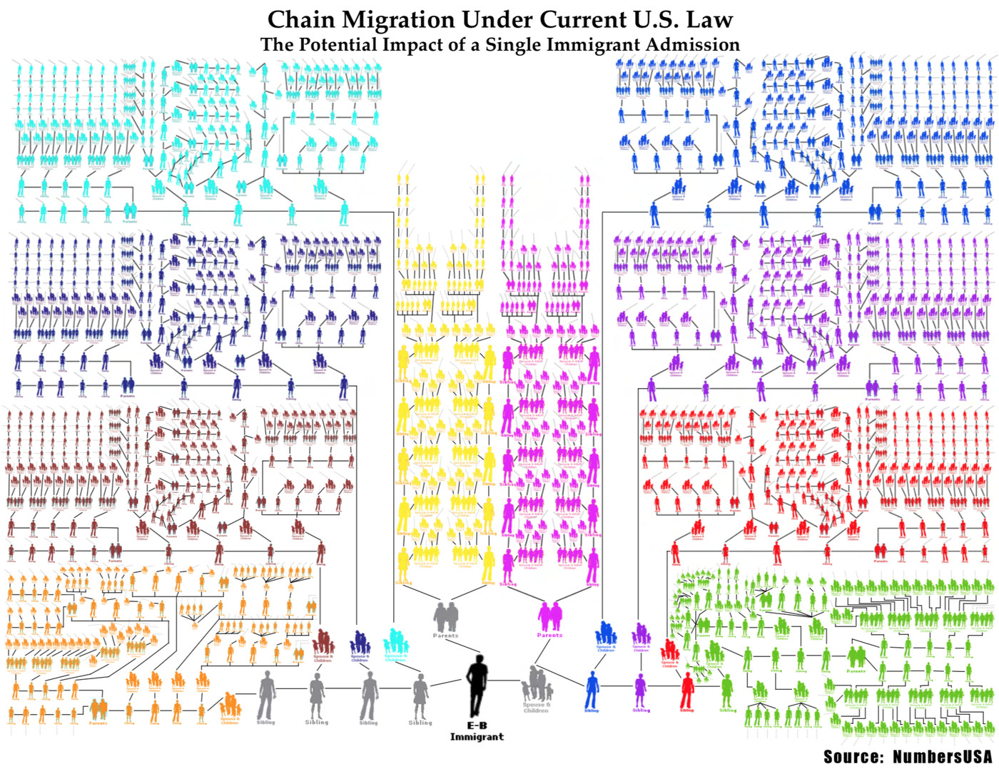 """Chain migration,"""" and why Donald Trump wants to end it"""