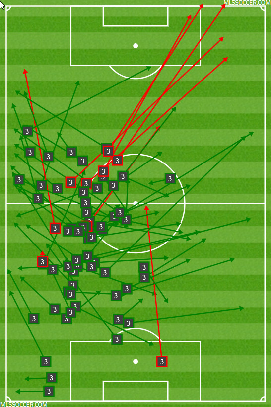 Ziegler attempted lots of cross field passes to Barrios on the right wing