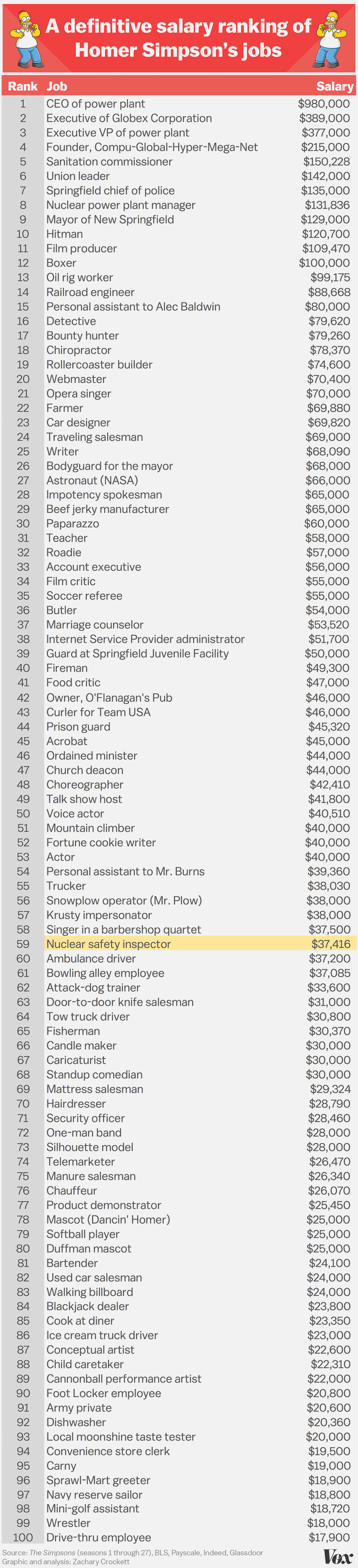 homers overall median salary is 40510 slightly higher than his safety inspector gig but still very much middle class - Golf Assistant Jobs