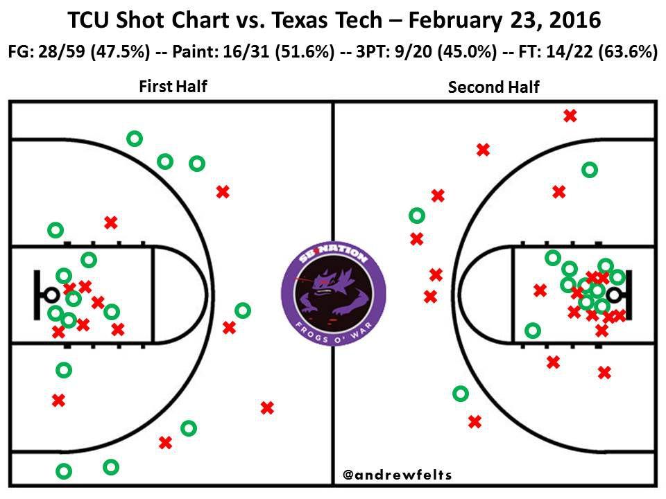 TTU shot chart 2