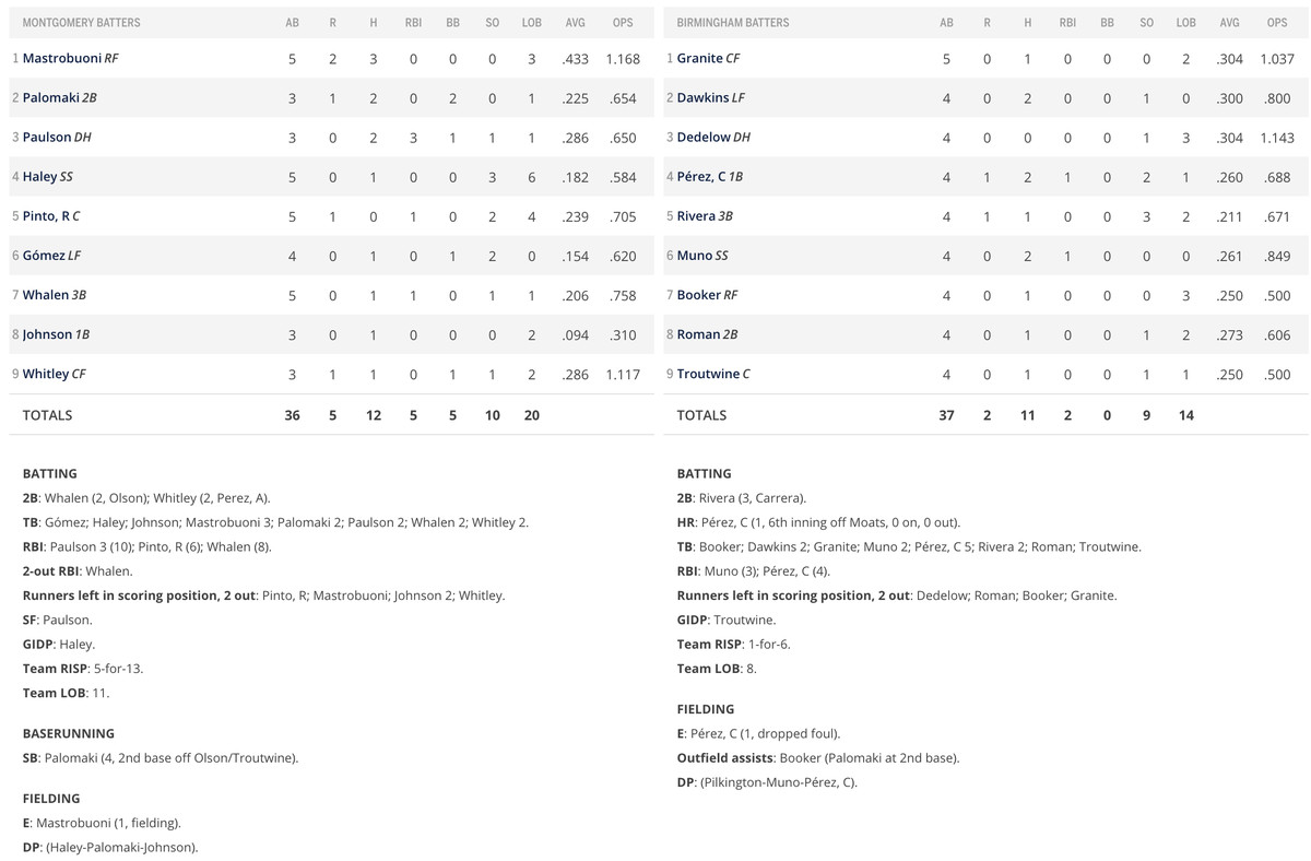 Batter performance section of box score