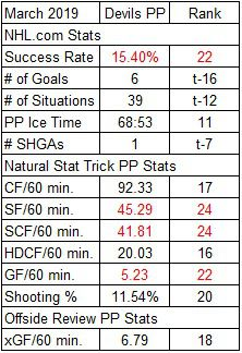 Devils Power Play Stats for March 2019