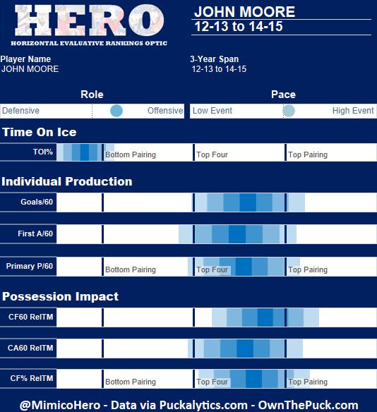 J Moore 13-15 HERO