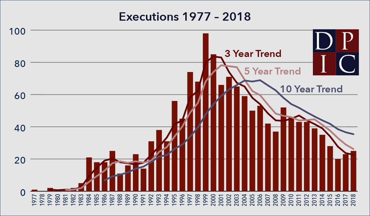 A chart showing the number of executions each year in the US.